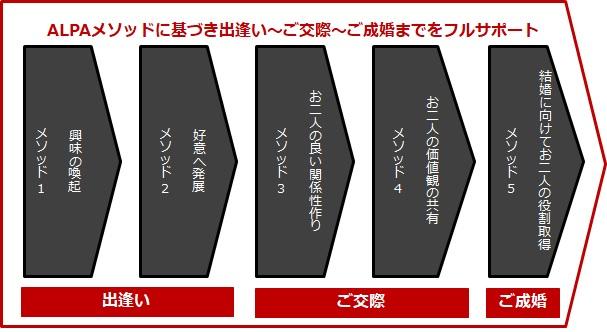 アルパメソッドによるトータルサポート/東京・青山の会員制結婚相談所アルパ青山|エリート職種との出逢い・お見合い・パーティー・結婚