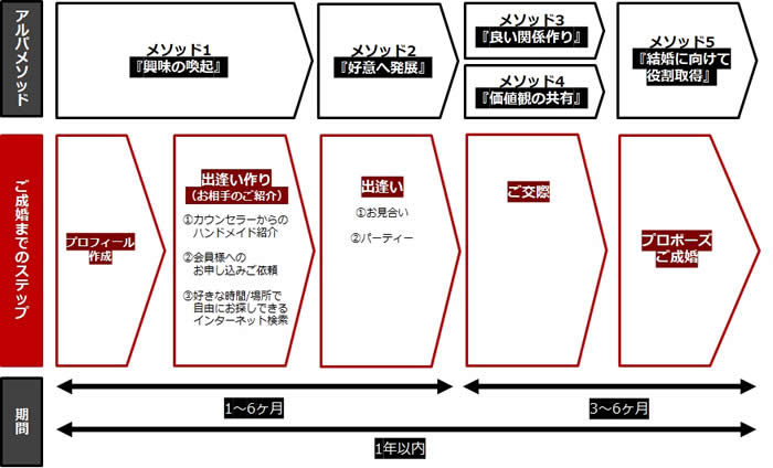 アルパメソッドの流れ/東京・青山の会員制結婚相談所アルパ青山|エリート職種との出逢い・お見合い・パーティー・結婚
